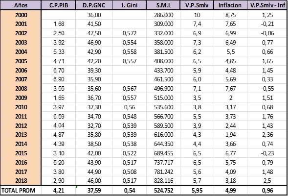 Cuadro Comparativo Salarios, Deuda Pública, índice Gini, Crecimiento PIB e Inflación en Colombia