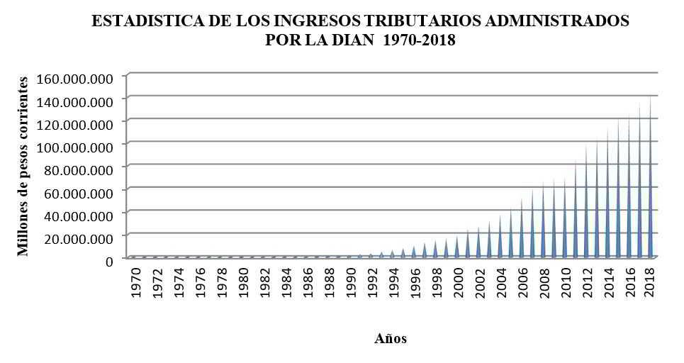 Estadística de los ingresos tributarios administrados por la DIAN 1970 - 2018