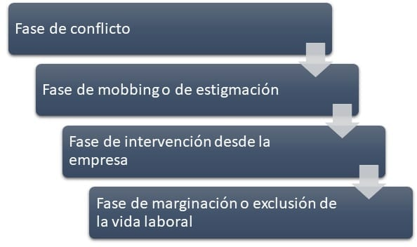 Fases del mobbing