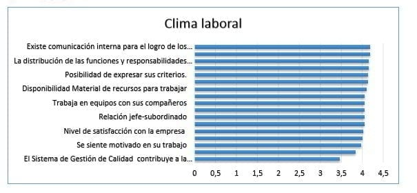 Influencia de las variables en el clima laboral de la empresa Hisense