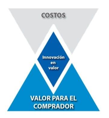Innovación en valor
