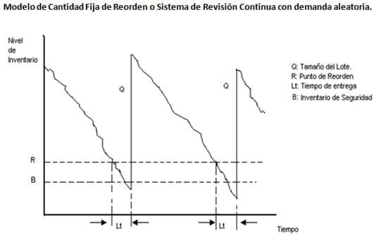 Modelo de cantidad fija de reorden o  Sistema de revisi´n continua con demanda aleatoria