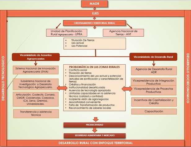 Modelo de desarrollo rural con enfoque territorial