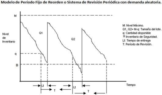 Modelo de período fijo de reorden o Sistema de revisión períodica con demanda aleatoria