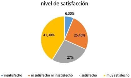 Nivel de Satisfacción de los trabajadores con la empresa