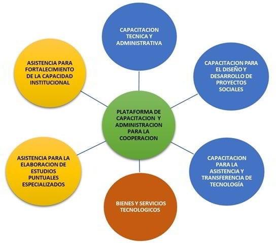 Portafolio de servicios para la cooperación