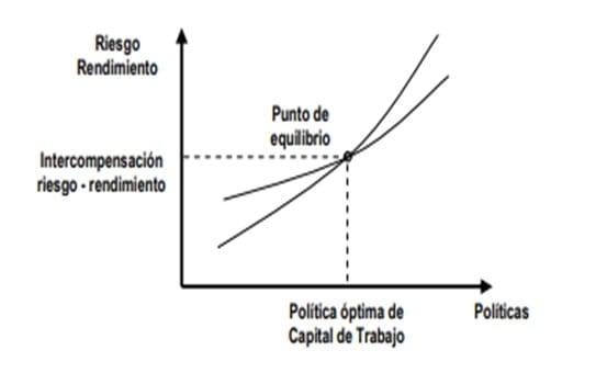 Procedimiento para el análisis del Capital de Trabajo