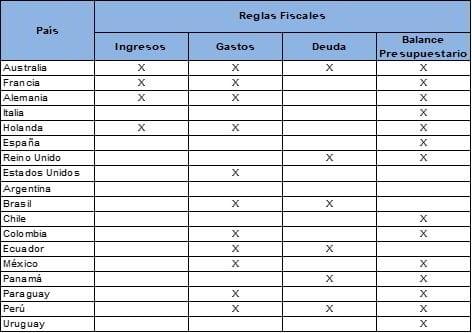 Reglas fiscales en países seleccionados (2015) - Fuente: FMI - Elaboración: MEF/SPF/DNEF