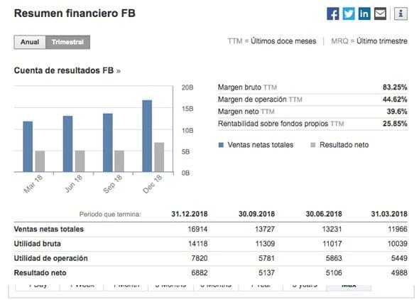 Resumen financiero de Facebook inc.