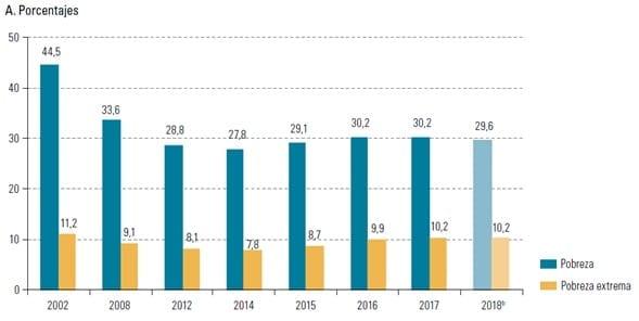 Tasas de pobreza y pobreza extrema, y personas en situación de pobreza y pobreza extrema, 2002-2018a en América Latina
