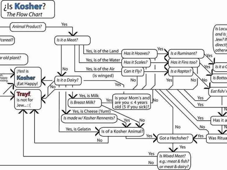 La normativa Kosher en la industria alimentaria