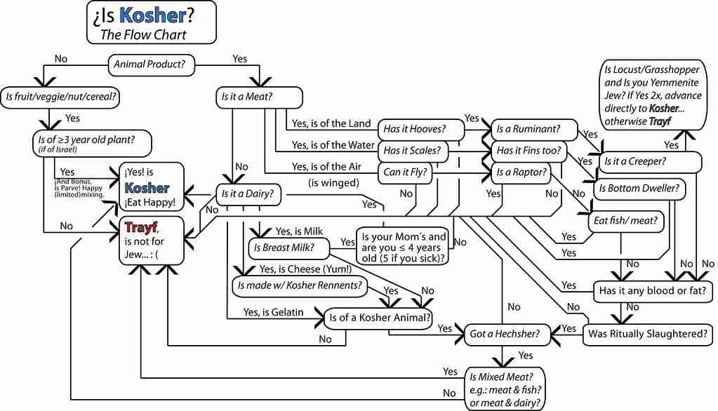 Is Kosher? The Flow Chart