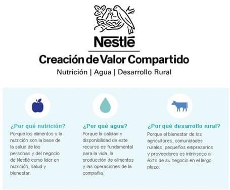 Áreas de valor compartido en la compañía Nestlé