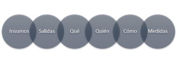 Aspectos clave Diagrama de Tortuga