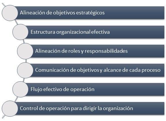 Principales beneficios del mapeo de procesos