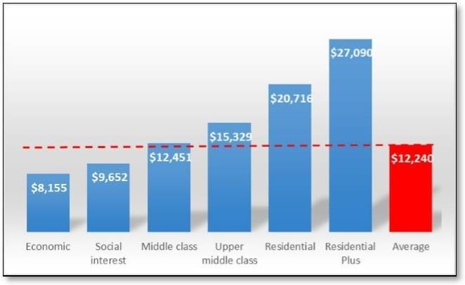 Comparación del precio por m2 de la adquisición de bienes inmuebles en la ciudad de Santiago de Querétaro en 2017