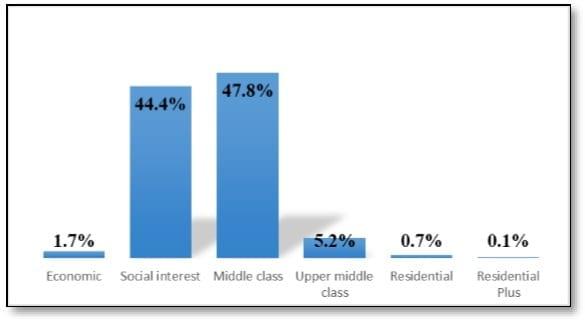 Comparativa de la adquisición de inmuebles por nivel socioeconómico en la ciudad de Santiago de Querétaro en 2017