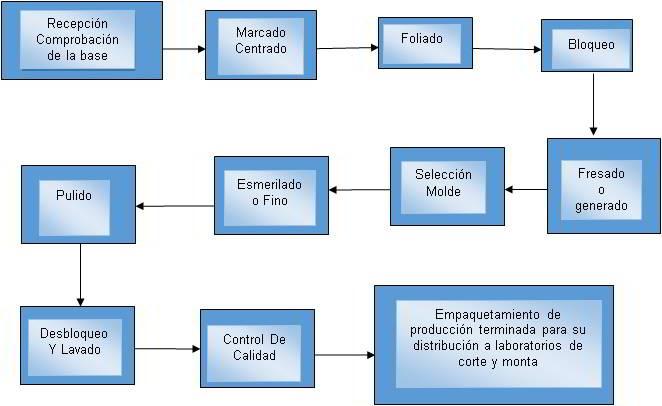 Diagrama de la ejecución de las fases que componen el proceso productivo
