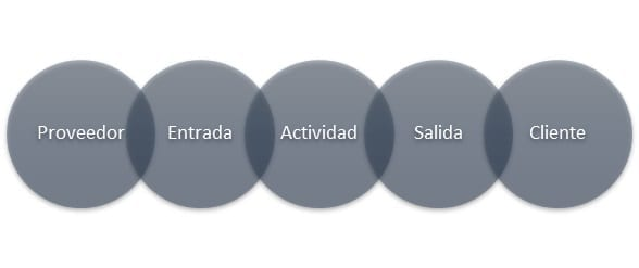 Elementos clave en el mapeo de procesos