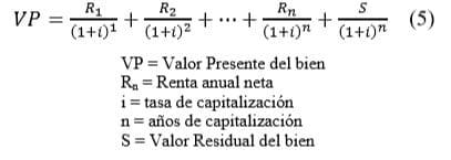 Fórmula flujo de ingresos descontado