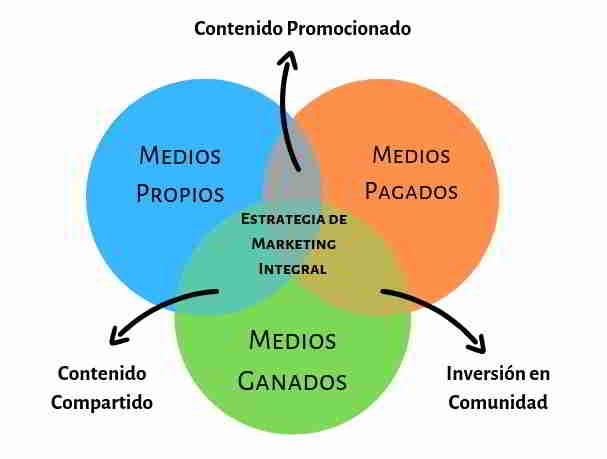 Integración de Medios y Marketing Digital