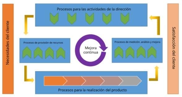 Mapa de procesos formal