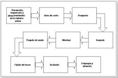 Ejemplo de mapa de proceso lineal en la fabricación de calzado