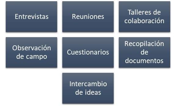 Opciones para la recolección de información en el mapeo de procesos.