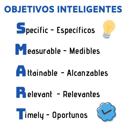 Objetivos SMART en Marketing Digital