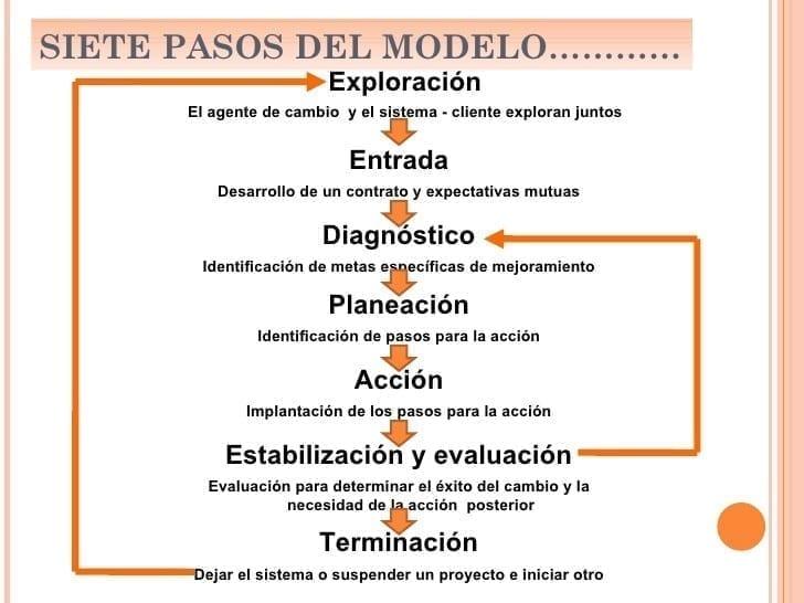 Pasos Modelo Acompañamiento Estratégico
