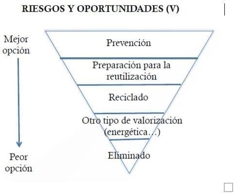 Riesgos y Oportunidades de la Economía Circular