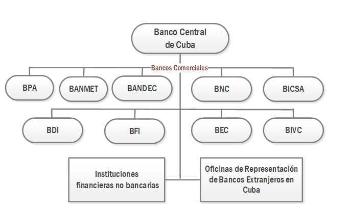 SIstema Financiero Cubano