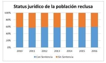 Status Jurídico de la Población Reclusa en México