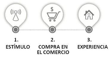 Modelo Tradicional de Compra
