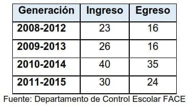 Ingresos y egresos del programa educativo 2008 - 2015
