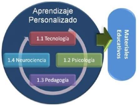 Metodología Cuatro Arcos del Éxito Educativo