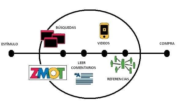 Modelo ZMOT - Economía Digital