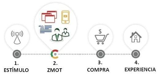 Nuevo Modelo de Compra ZMOT