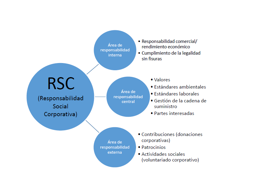 Áreas de la Responsabilidad Social Corporativa