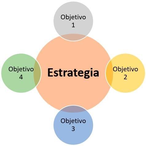 La suma de uno o varios objetivos conforman la estrategia