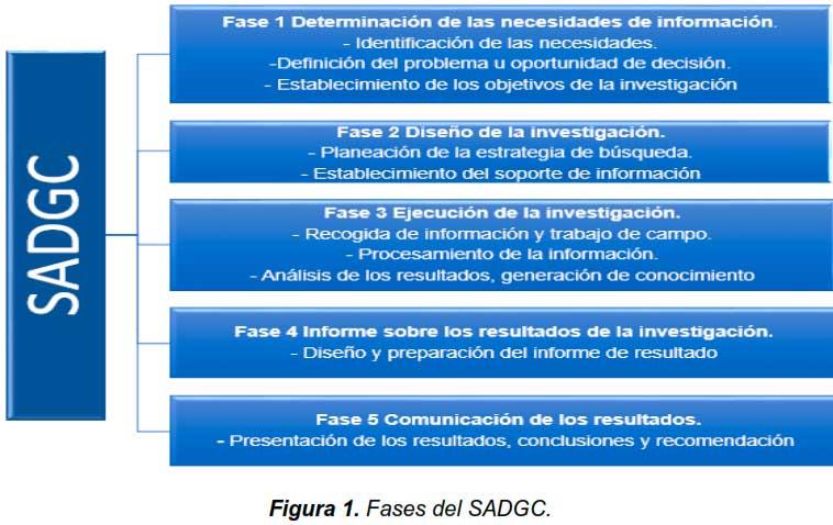 Figura 1. Fases del Sistema de Apoyo a las Decisiones para la Gestión del Conocimiento SADGC