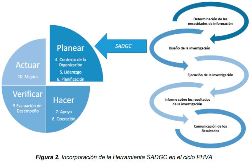 Figura 2. Incorporación de la Herramienta SADGC en el ciclo PHVA