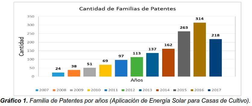Gráfico 1. Familia de Patentes por años (Aplicación de Energía Solar para Casas de Cultivo)