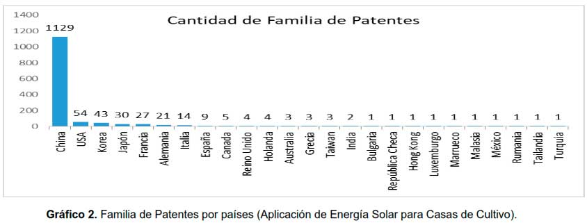 Gráfico 2. Familia de Patentes por países (Aplicación de Energía Solar para Casas de Cultivo)