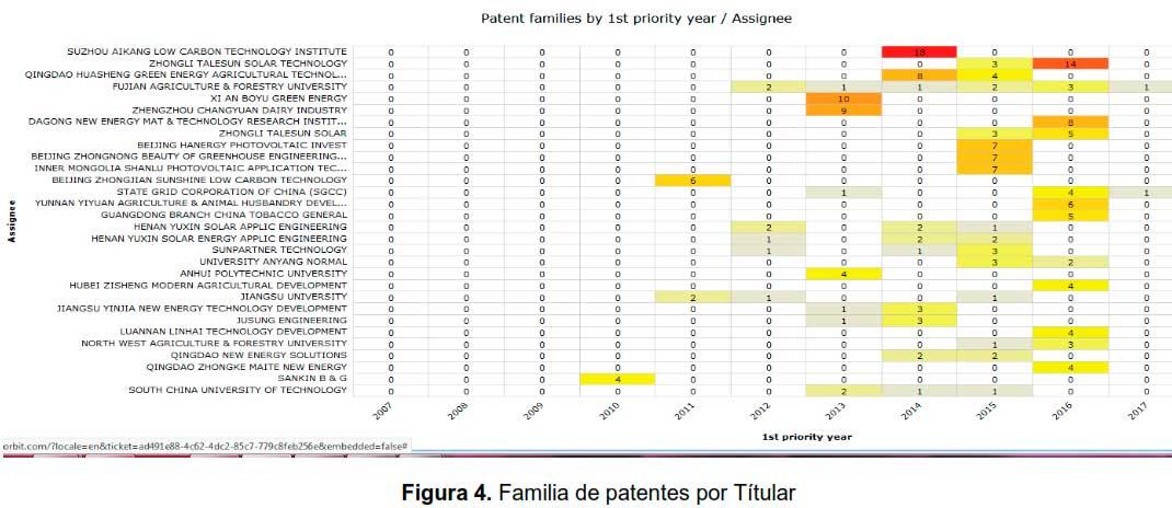 Figura 4. Familia de patentes por Títular