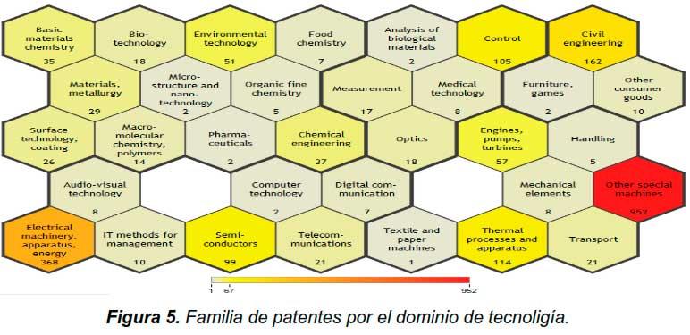 Figura 5. Familia de patentes por el dominio de tecnología