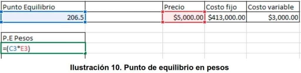 Ilustración 10. Punto de equilibrio en pesos