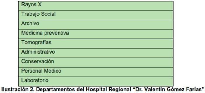 """Ilustración 2. Departamentos del Hospital Regional """"Dr. Valentín Gómez Farías""""."""