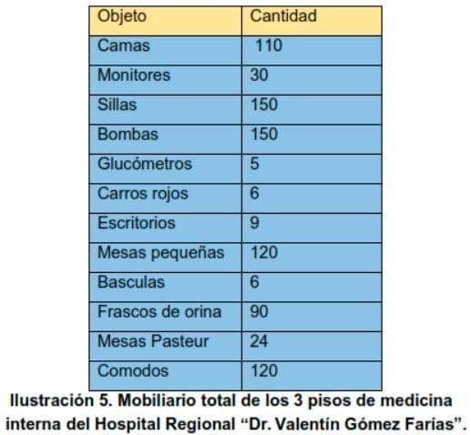 """Ilustración 5. Mobiliario total de los 3 pisos de medicina interna del Hospital Regional """"Dr. Valentín Gómez Farías"""""""