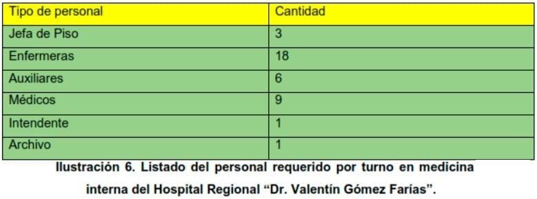 """Ilustración 6. Listado del personal requerido por turno en medicina interna del Hospital Regional """"Dr. Valentín Gómez Farías"""""""